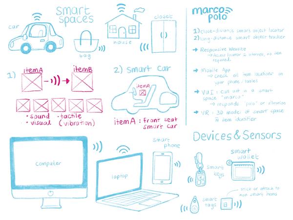 IoT MarcoPolo Ecosystem