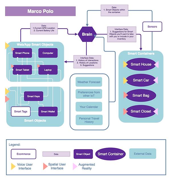 Marco Polo - Ecosystem - HiFi Diagram.pn