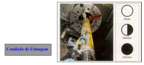Condição de Usinagem do Metal Duro, WGO peça em metal duro, conteúdo metal duro WGO