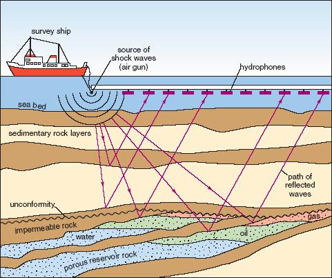 Illustration of Marine Seismic Data Acquisition