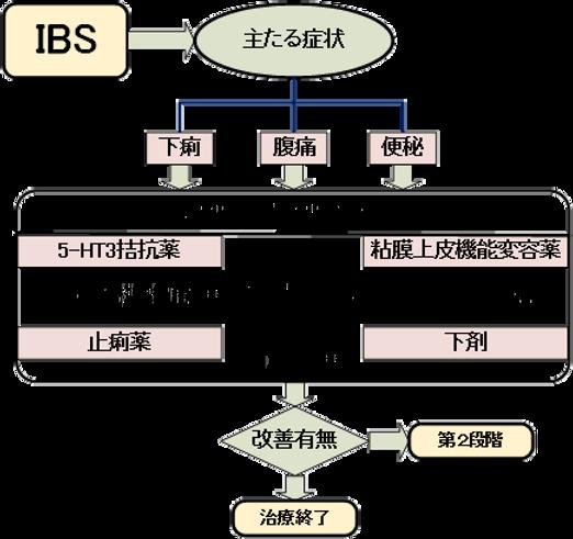IBSの診断と治療1.png