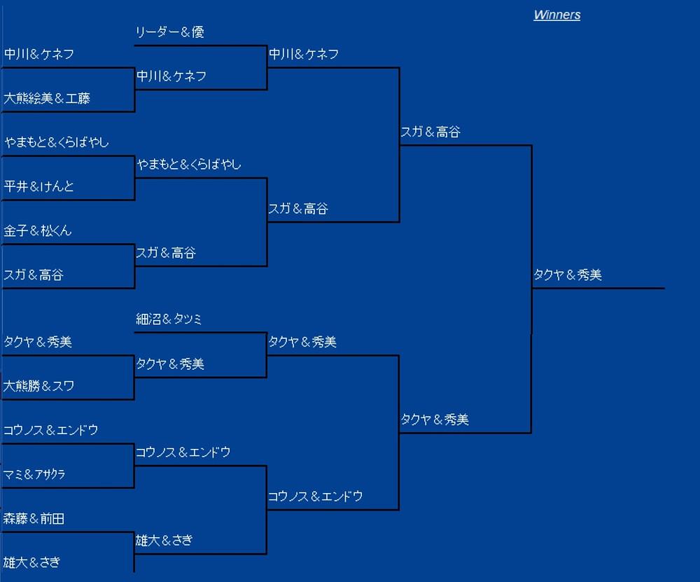 サマーカップ2018 交流戦
