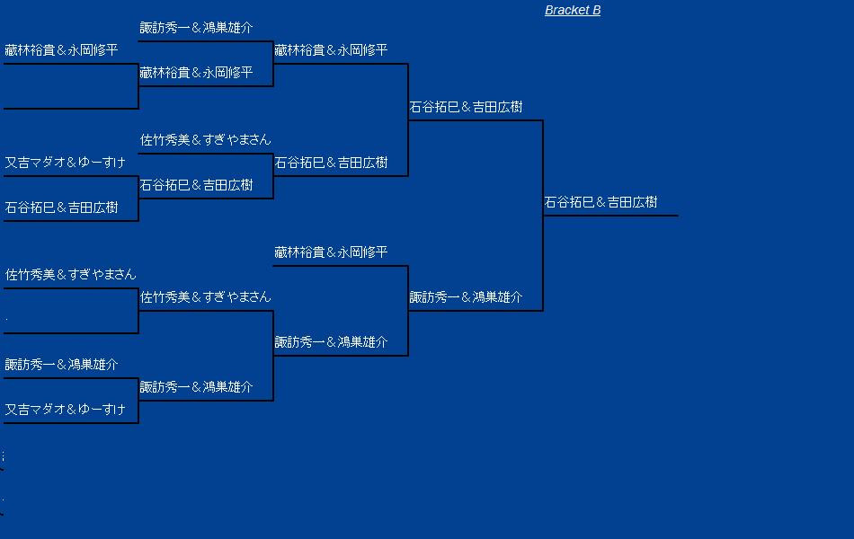 日本ビアポンチャンピオンシップ ダブルス B