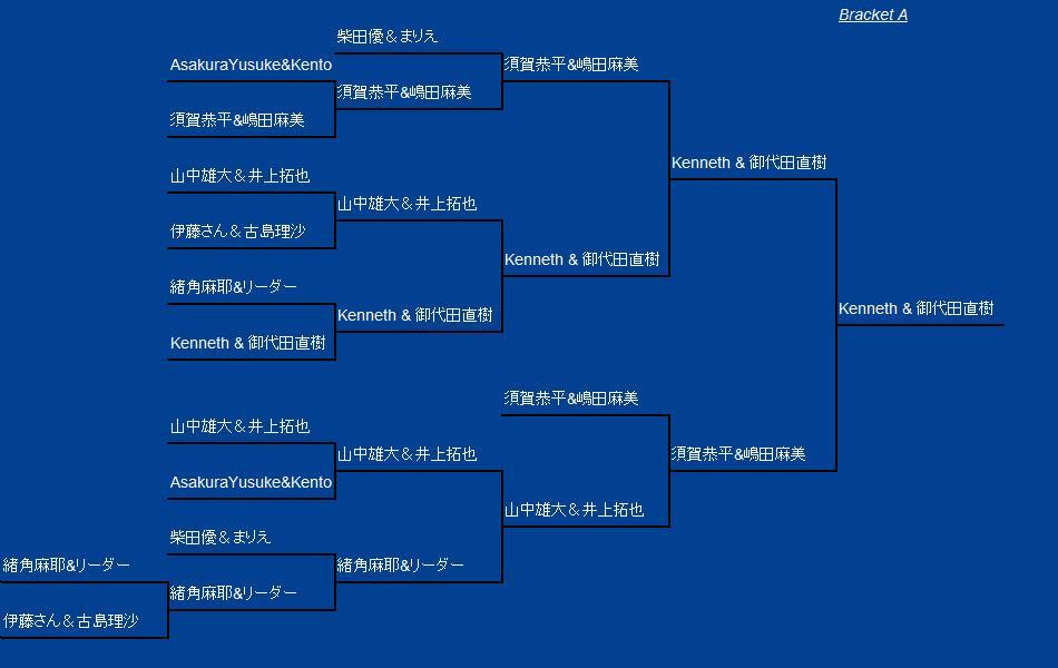 日本ビアポンチャンピオンシップ ダブルス A