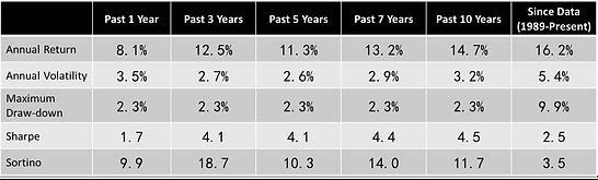 欧美股债平衡-统计EN.png