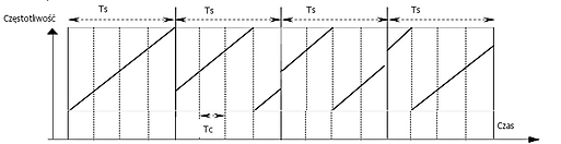 lora modulacje cz. 3.png