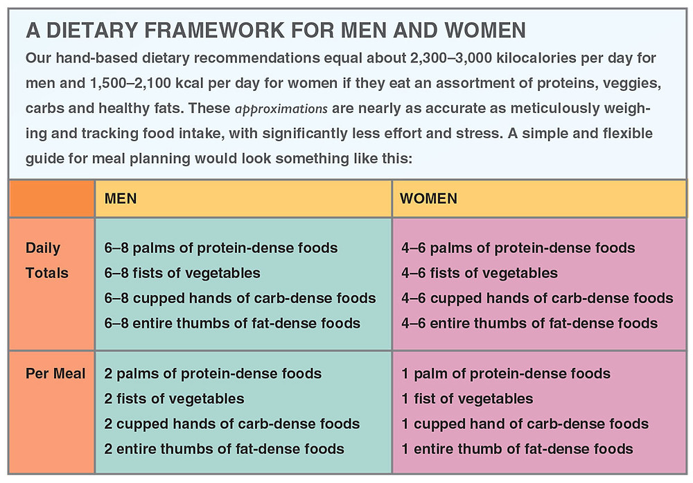 Dietary Framework for Men and Women