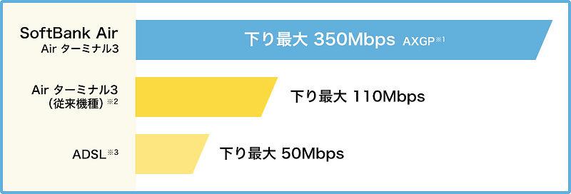 ソフトバンクエア速度