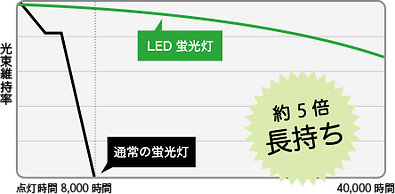 led_graph2.png