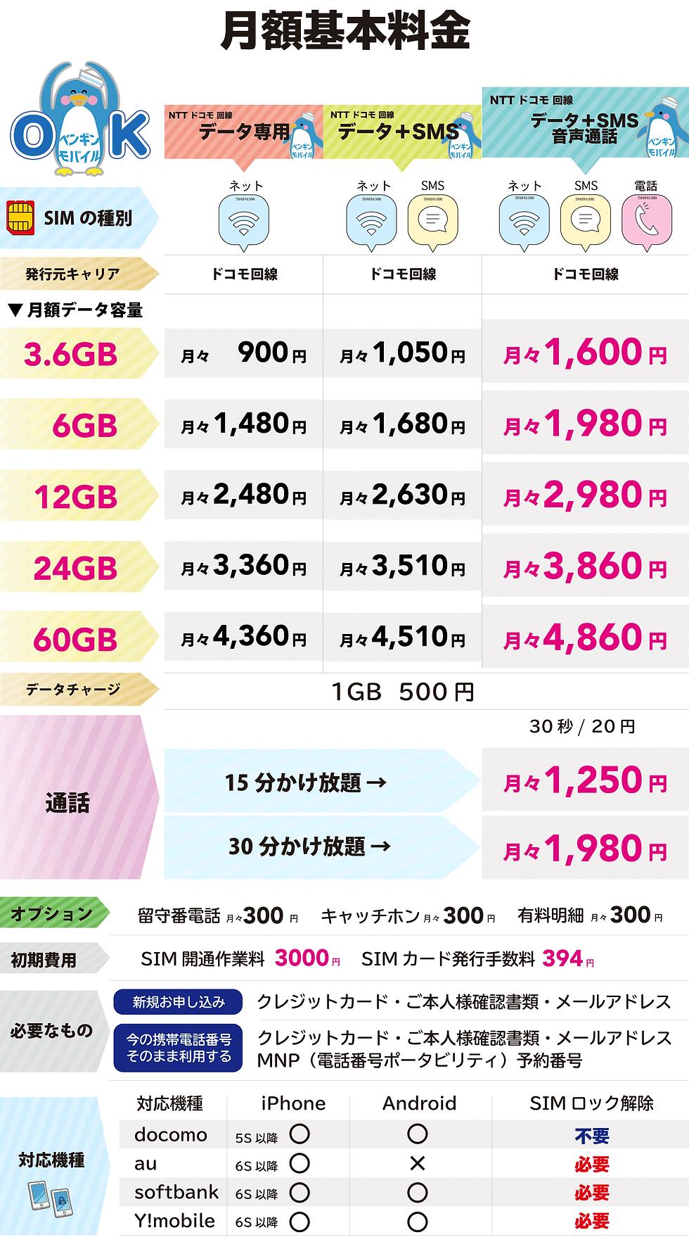 ペンギンモバイルの料金表.png