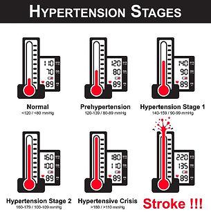 stage hipertensi.jpg