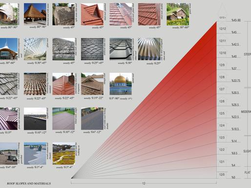 çatılar, eğimleri ve uygun materyaller