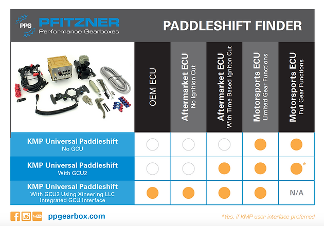 PPG Paddleshift sequential gearbox