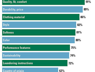 Survey reveals what buyers look for in apparel