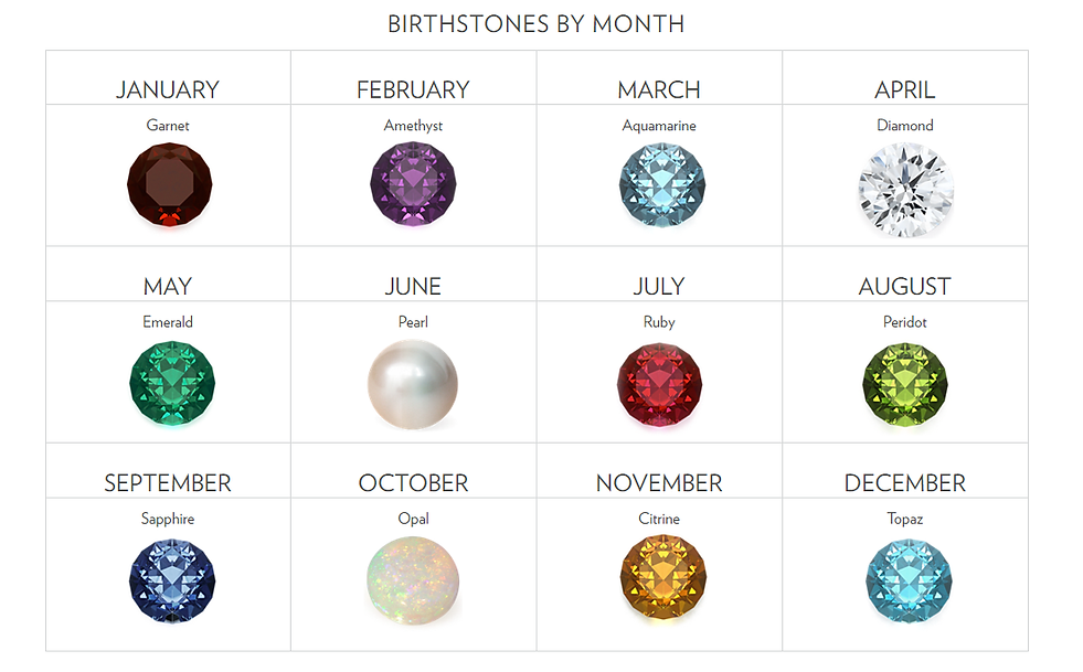 Birth Stone by Month.png