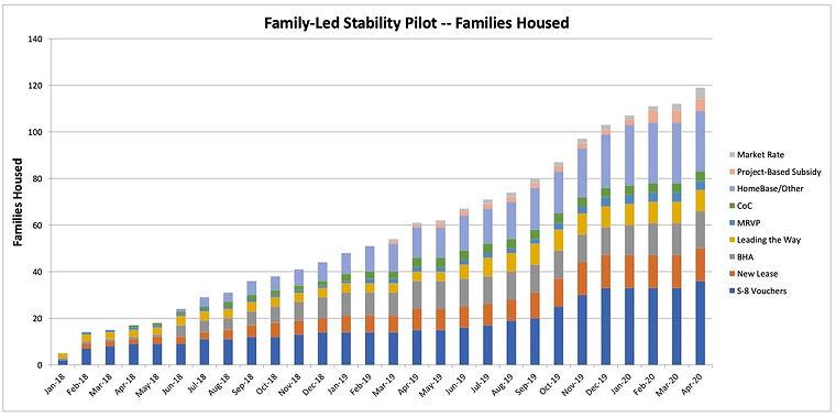FLSP families housed graph April 2020.jp