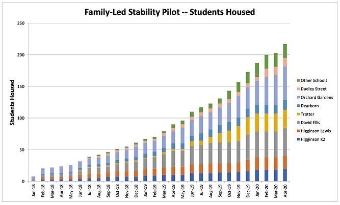 FLSP Students housed graph April 2020.jp