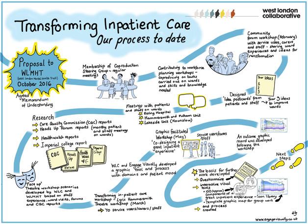 Transforming Inpatient Care 2015