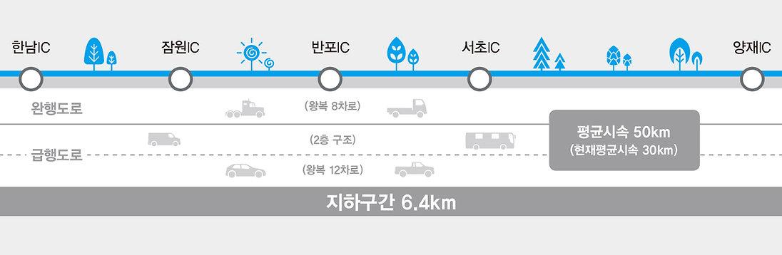 경부고속도로지하화사업