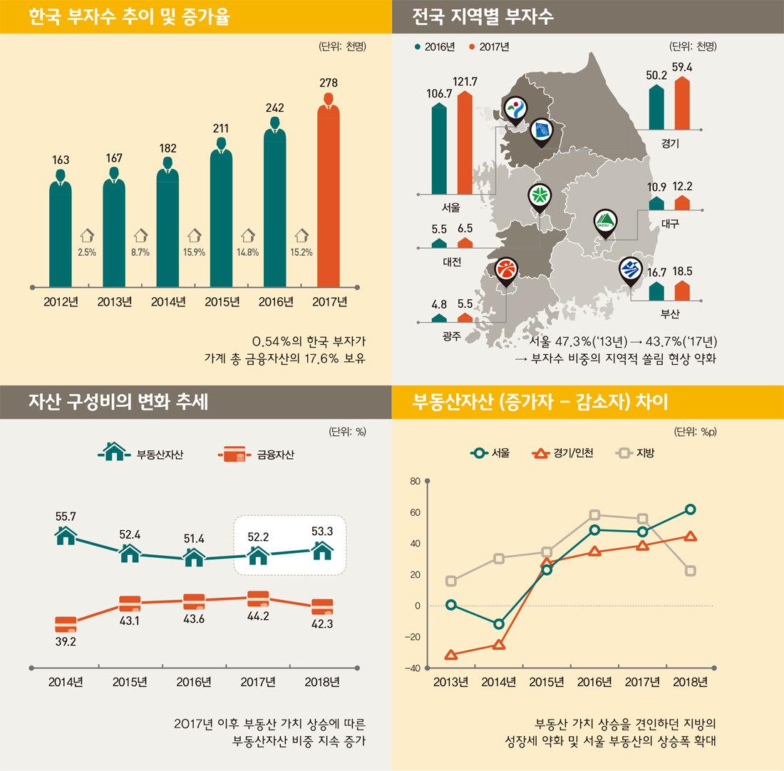 2018한국 부자보고서