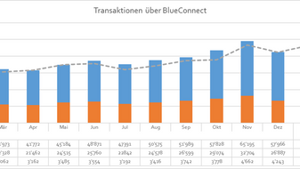 BlueConnect immer beliebter