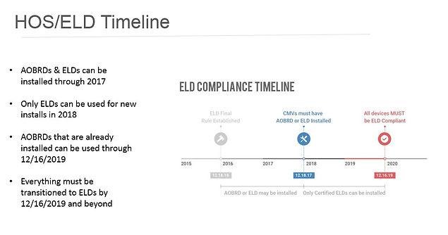 HOS/ELD Timeline