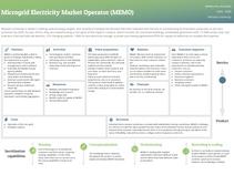 Microgrid Electricity Market Operator - Australia