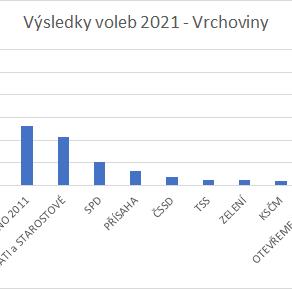 Výsledky voleb do Poslanecké sněmovny ČR - Vrchoviny