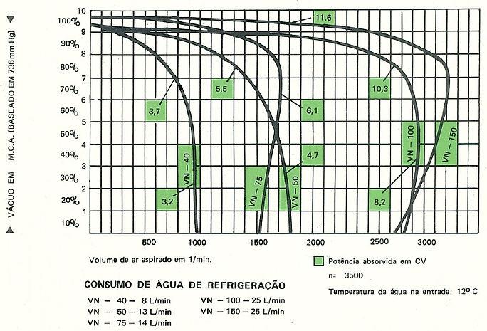 Curva caracteristicas aproximadas