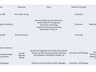 9. A Malaysian Banking Perspective: Setting up a Training Framework