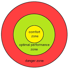 Comfort, stretch and panic zones
