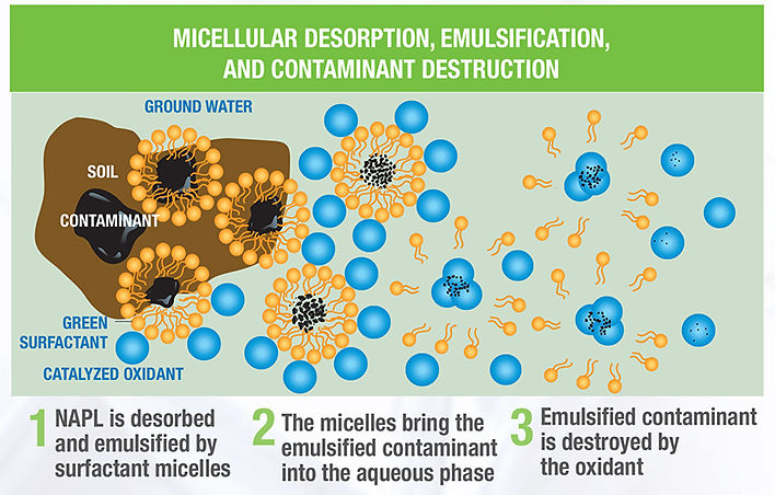 Surfactant enhanced in situ chemical oxidation