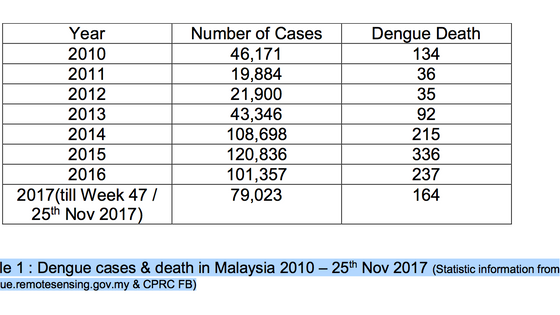 Dengue Fever Still Significant Public Health Issue In Malaysia