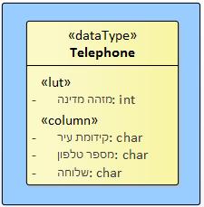מסך להזנת טלפון