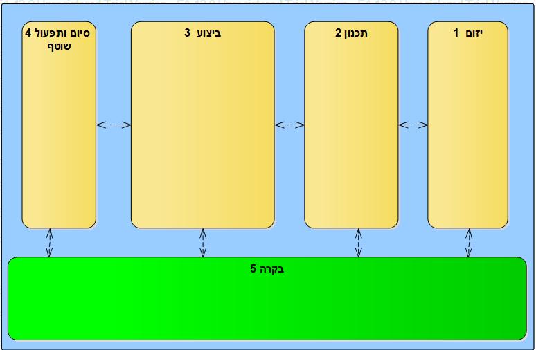 השלבים הבסיסיים בניהול פרויקט תוכנה