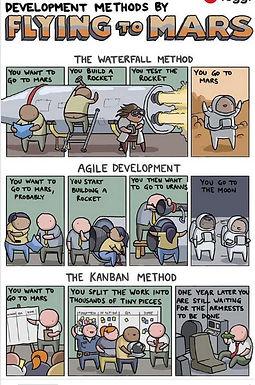 שיטות פיתוח