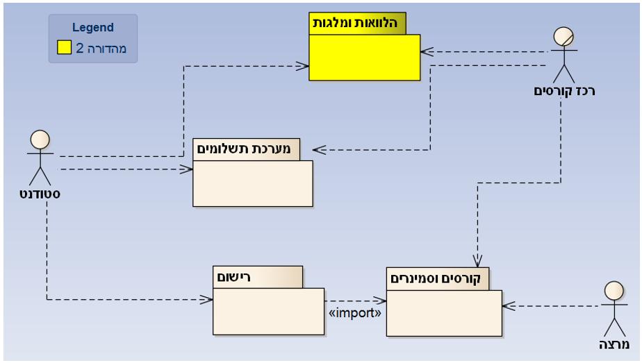 חלוקת מערכת לתת מערכות