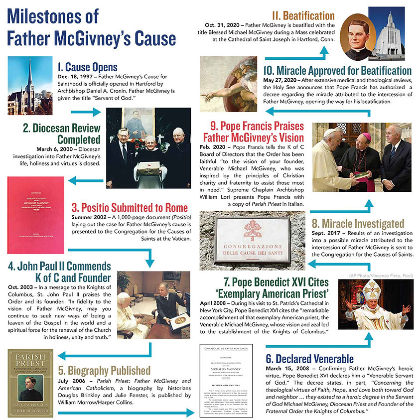Fr-McGivney-Timeline-infographic_FINAL.j