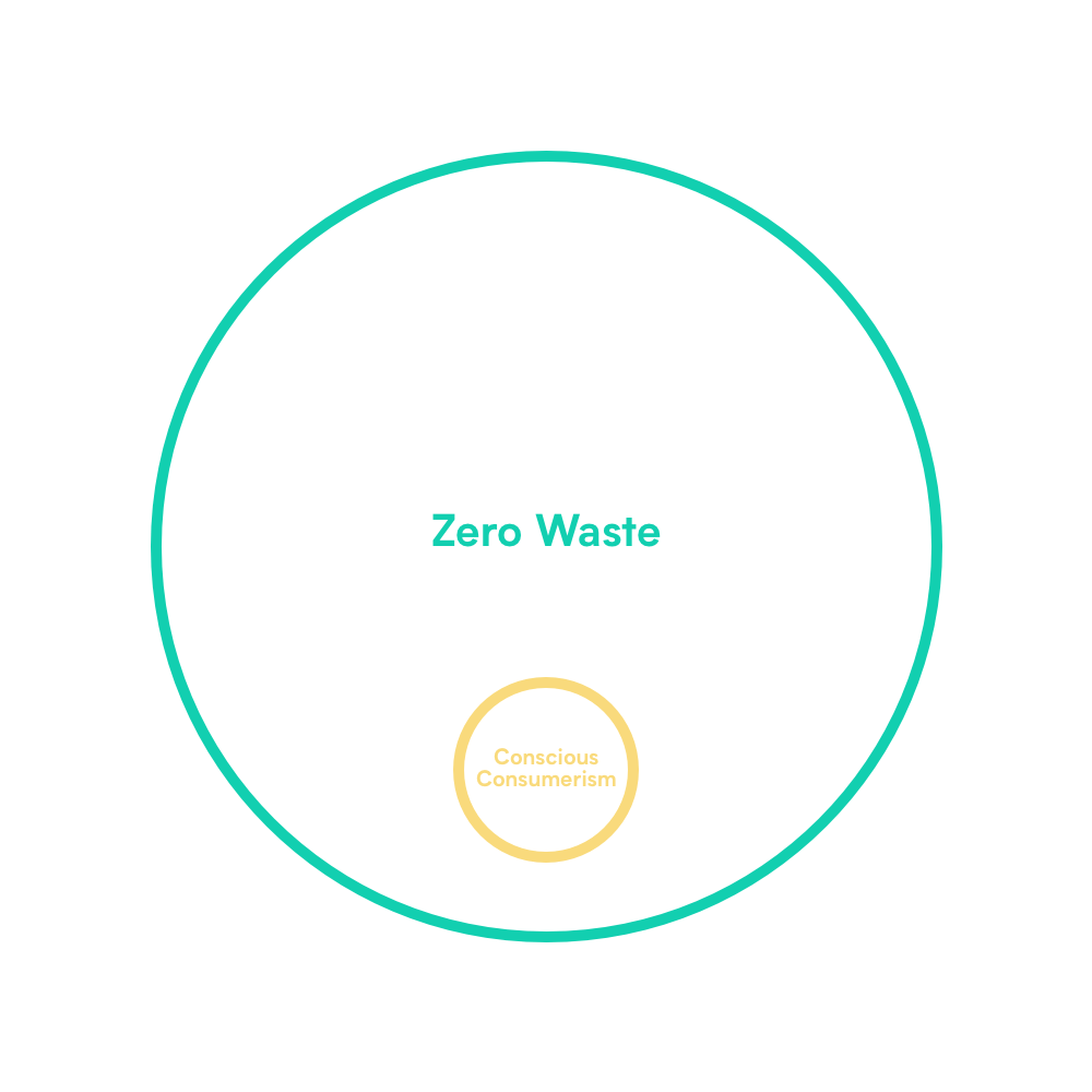 to illustrate the relation between conscious consumerism and zero waste