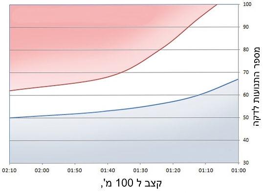 stroke-rate-chart.jpg