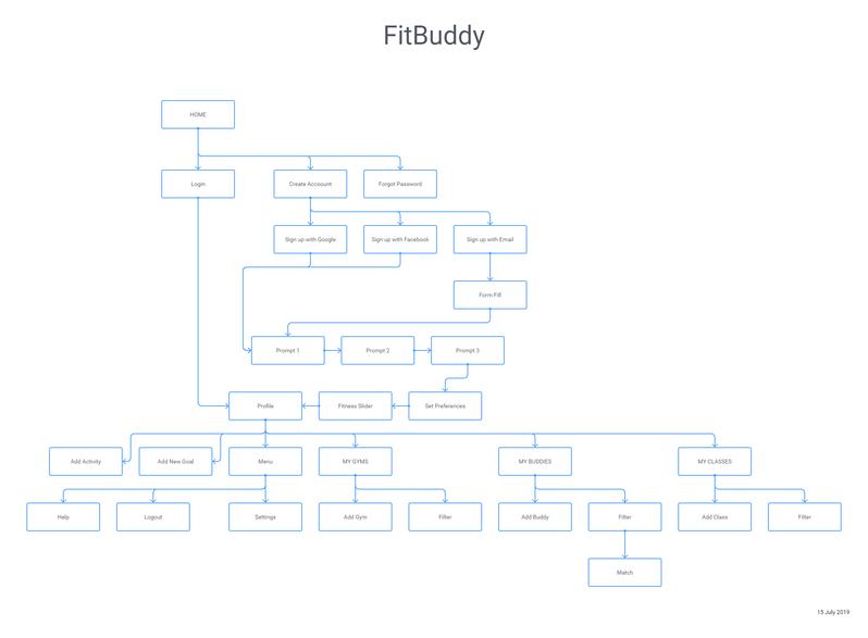 FitBud User Flow