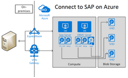 Connect to SAP Azure