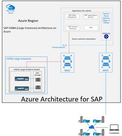 SAP HANA (Large Instances) architecture