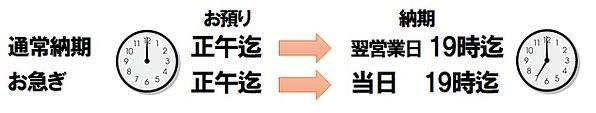 翻訳最短当日仕上げが可能!