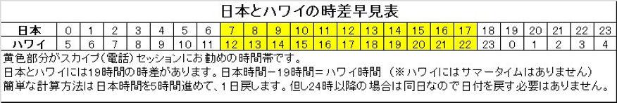 日本ハワイ時差(カフ・ダレルハラダ日本公式サイト)