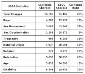 California Labor Complaints – 2008