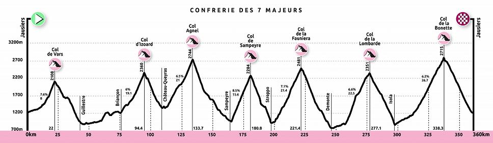 2019-10-22-les7majeurs-profil-map-1024x297.png
