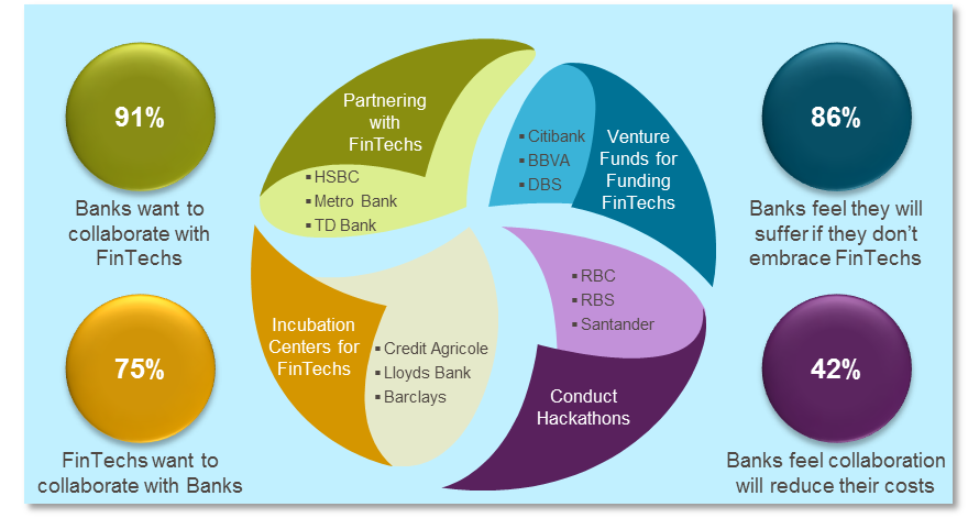 Bank–FinTech collaboration by CapGemini