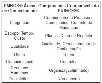 Quadro 1 - Comparação das Áreas de Conhecimento PMBOK® e Componentes do PRINCE2®