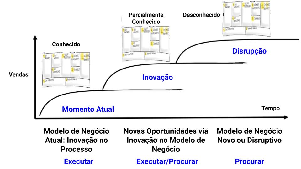 Modelo de Inovação
